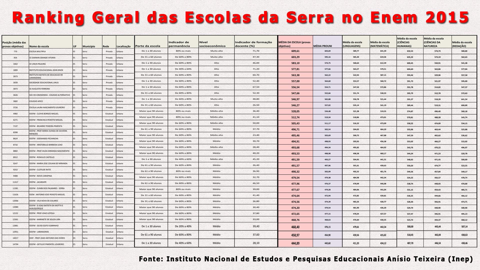 Ranking Geral das Escolas da Serra no Enem 2015